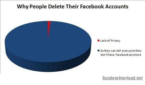 Image funny-facebook-fails-the-real-reason.jpg