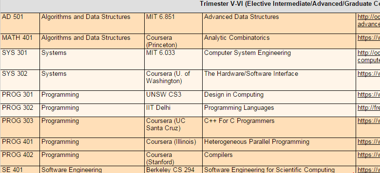 computer science subjects list pdf