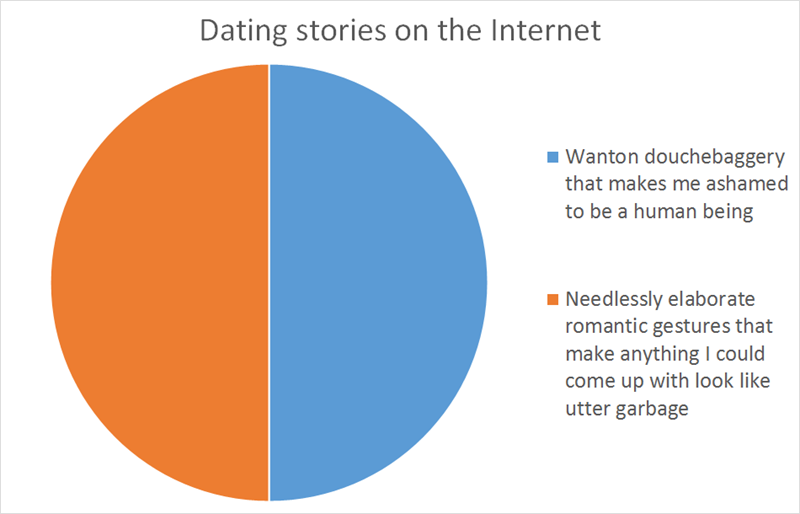 internet,charts,dating