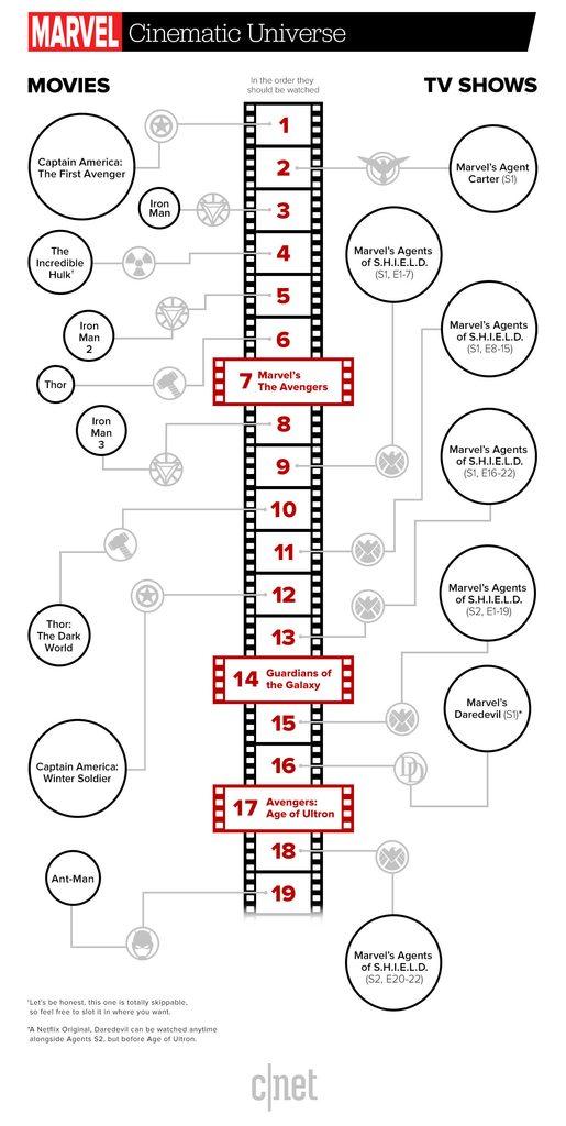 Marvel Kinofilme Reihenfolge