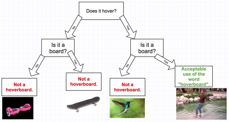 funny flow chart is it a hoverboard?