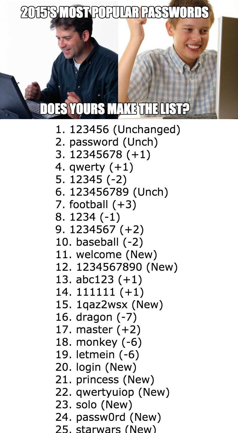 2015 most popular passwords