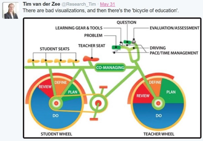 twitter,FAIL,charts,education